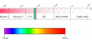 Tutoriel photographie infrarouge - spectre électromagnétique indiquant la zone des rayonnements infrarouges