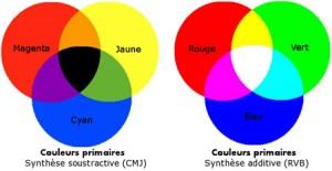 Tutoriel saturation naturelle des couleurs sous Photoshop par Pierre-Louis Ferrer - espaces de couleurs