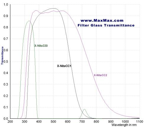 Courbe de transmission des filtres CC1, CC2 et CC3 de MaxMax.