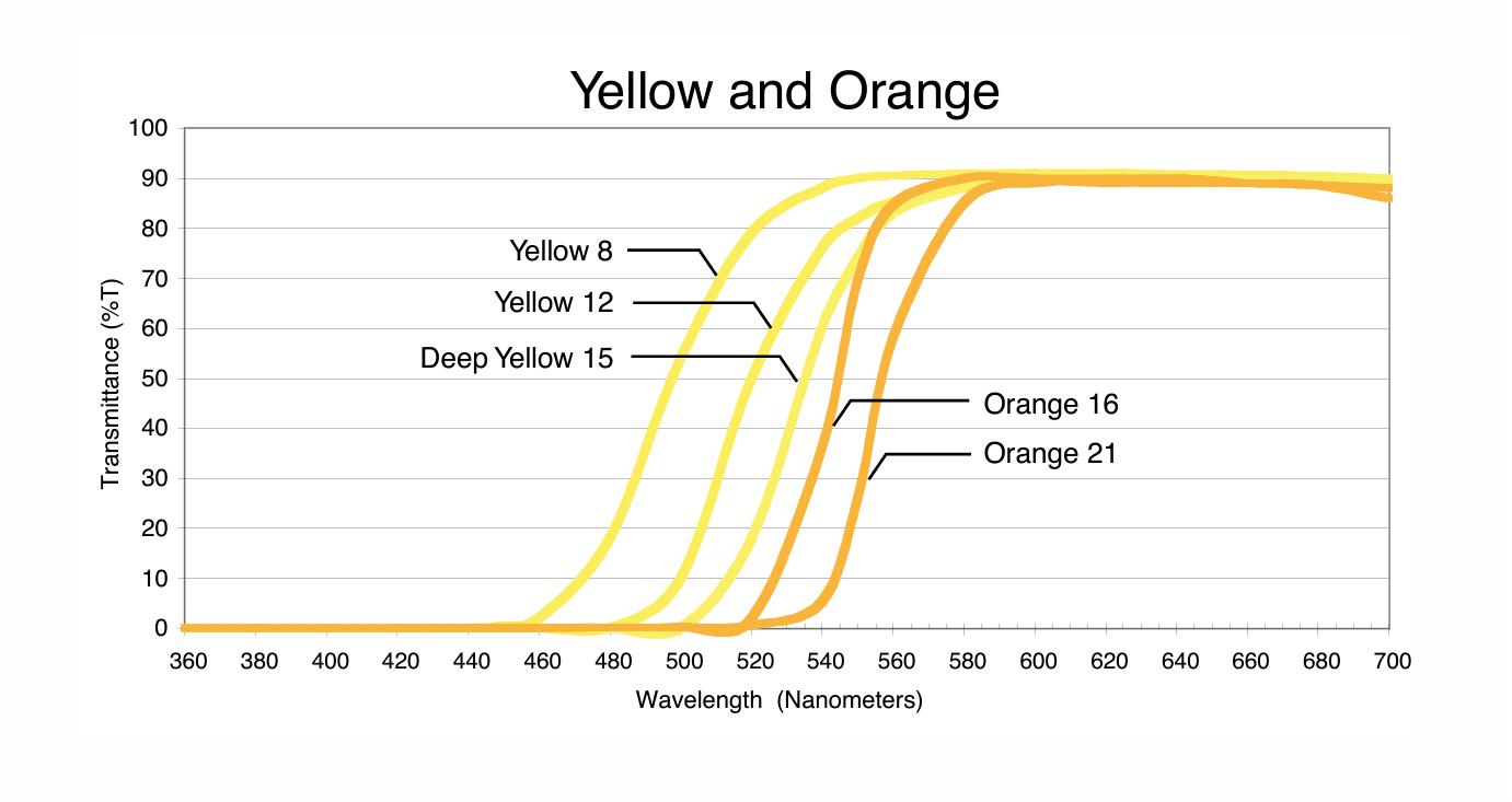 Courbes de transmission de différents filtres optiques jaunes et oranges pouvant être utilisés pour pratiquer la photographie en aerochrome numérique